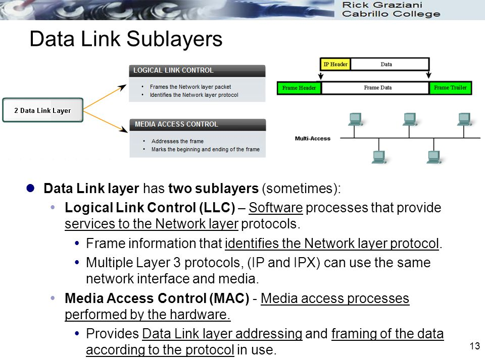 Data Link Sublayers Data Link layer has two sublayers (sometimes):