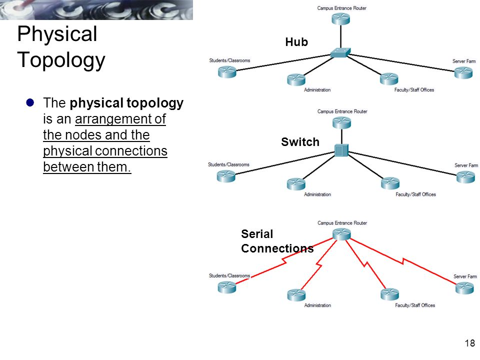 Physical Topology Hub. The physical topology is an arrangement of the nodes and the physical connections between them.