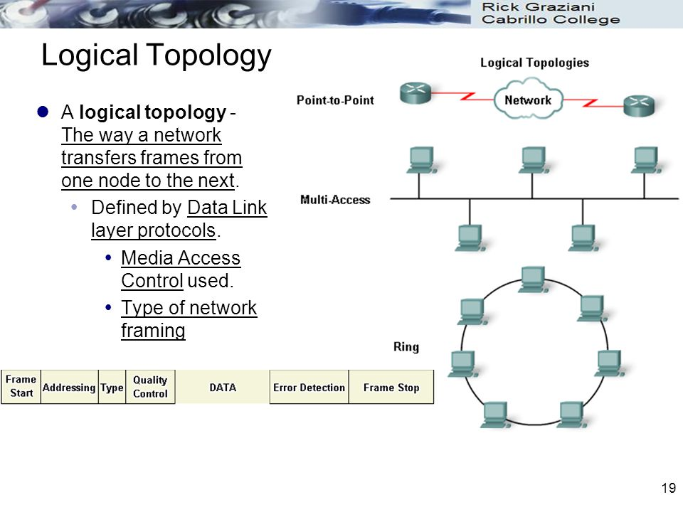 Logical Topology A logical topology - The way a network transfers frames from one node to the next.
