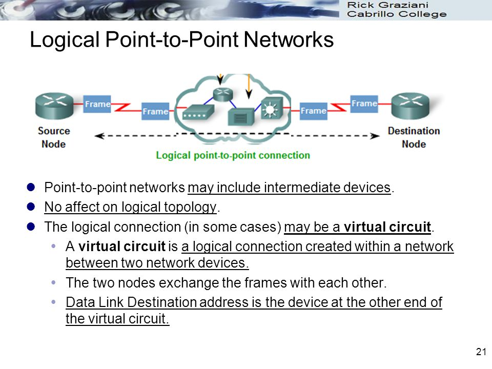 Logical Point-to-Point Networks