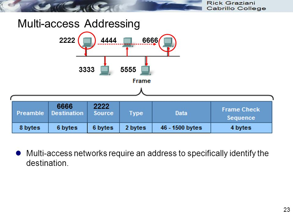 Multi-access Addressing