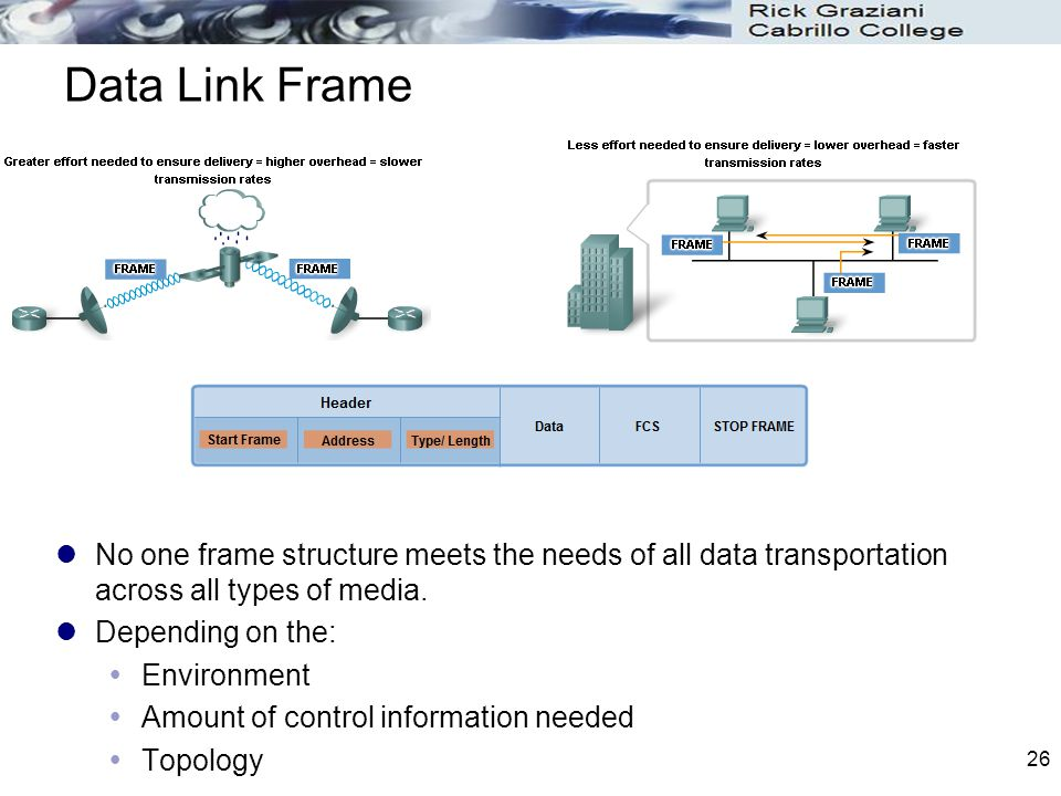 Data Link Frame No one frame structure meets the needs of all data transportation across all types of media.