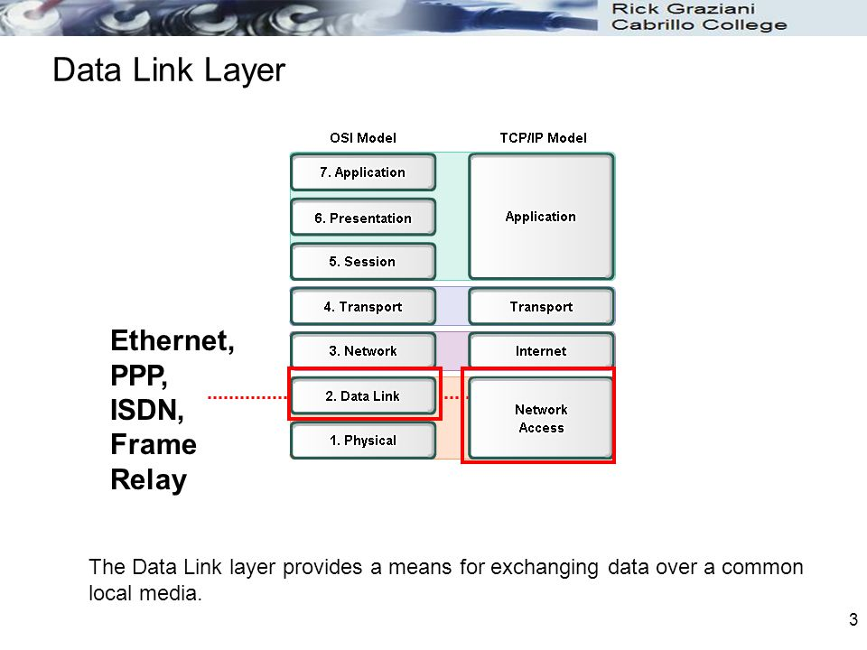 Data Link Layer Ethernet, PPP, ISDN, Frame Relay