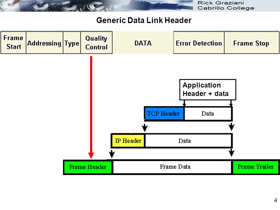 Generic Data Link Header