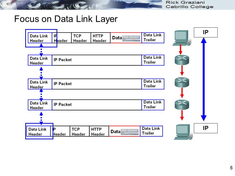 Focus on Data Link Layer