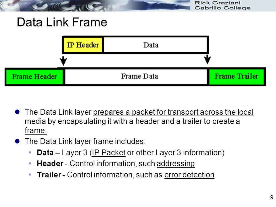 Data Link Frame