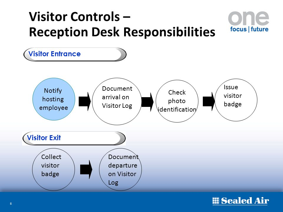 Visitor Controls – Reception Desk Responsibilities