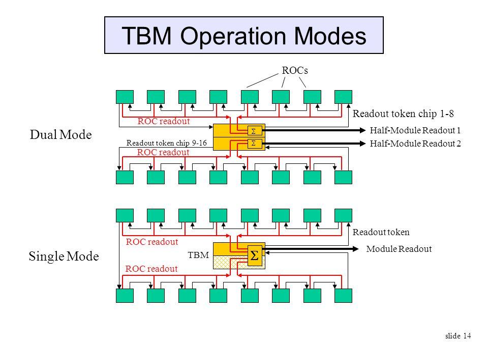 TBM Operation Modes Dual Mode Single Mode S ROCs