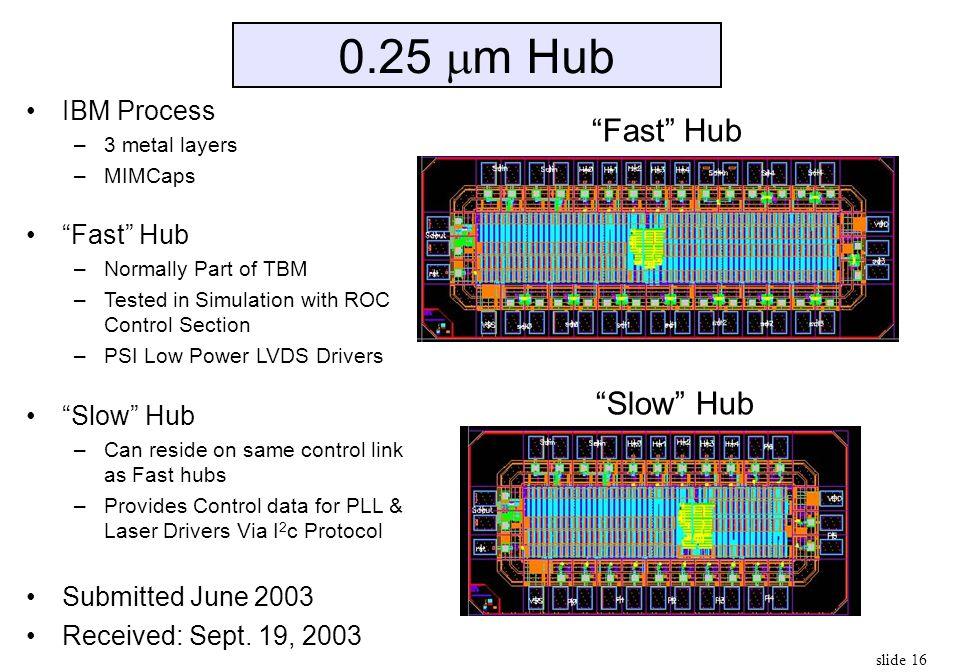 0.25 m Hub Fast Hub Slow Hub IBM Process Fast Hub Slow Hub