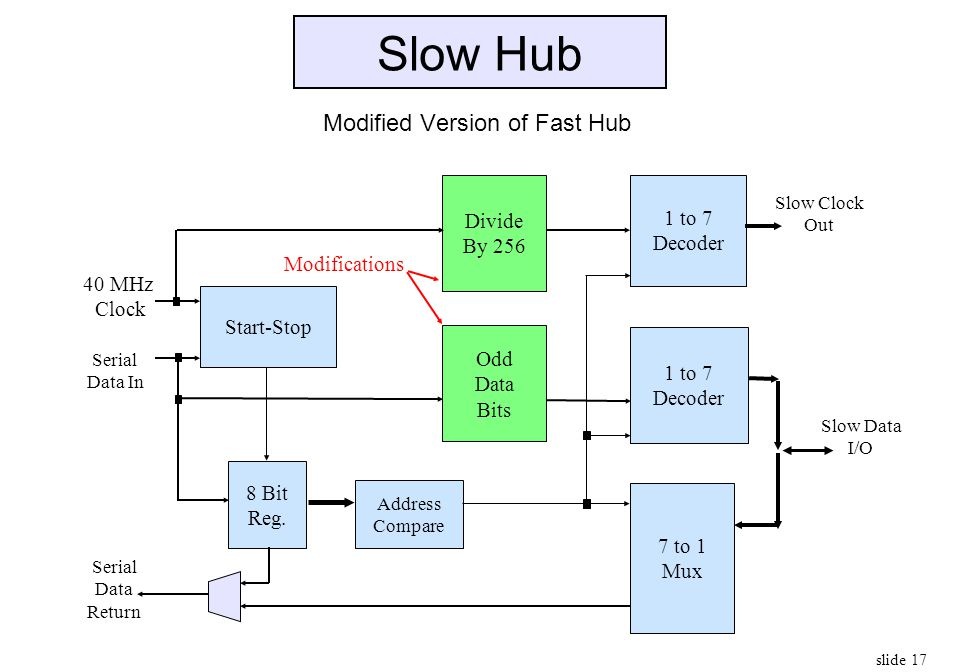 Slow Hub Modified Version of Fast Hub Divide 1 to 7 By 256 Decoder