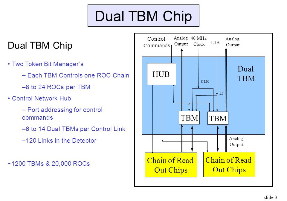 Dual TBM Chip Dual TBM Chip Dual HUB TBM Chain of Read Out Chips