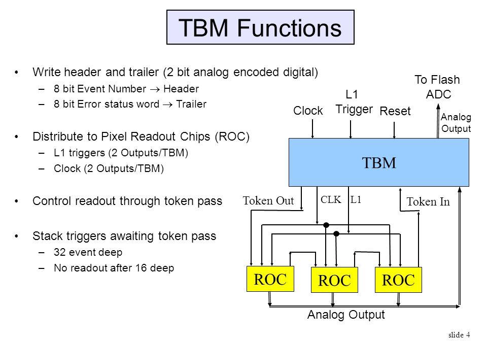 TBM Functions Write header and trailer (2 bit analog encoded digital) 8 bit Event Number  Header.