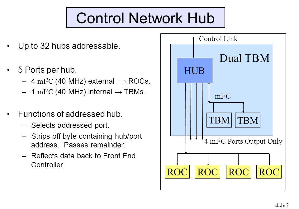 Control Network Hub Dual TBM HUB TBM ROC Up to 32 hubs addressable.