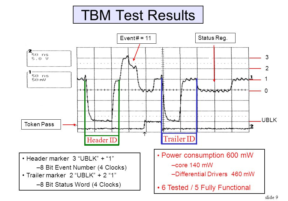 TBM Test Results Trailer ID Header ID 6 Tested / 5 Fully Functional