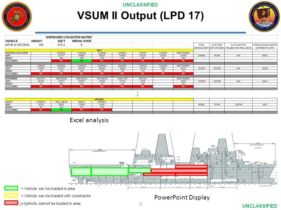 VSUM II Output (LPD 17) ... Excel analysis PowerPoint Display