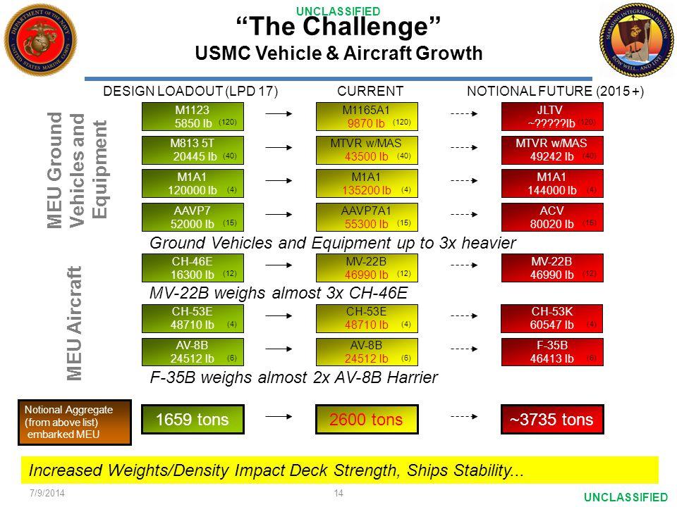 The Challenge USMC Vehicle & Aircraft Growth