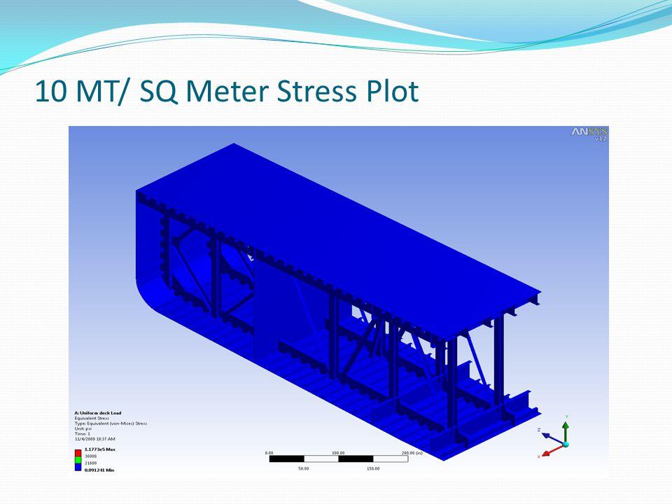 10 MT/ SQ Meter Stress Plot
