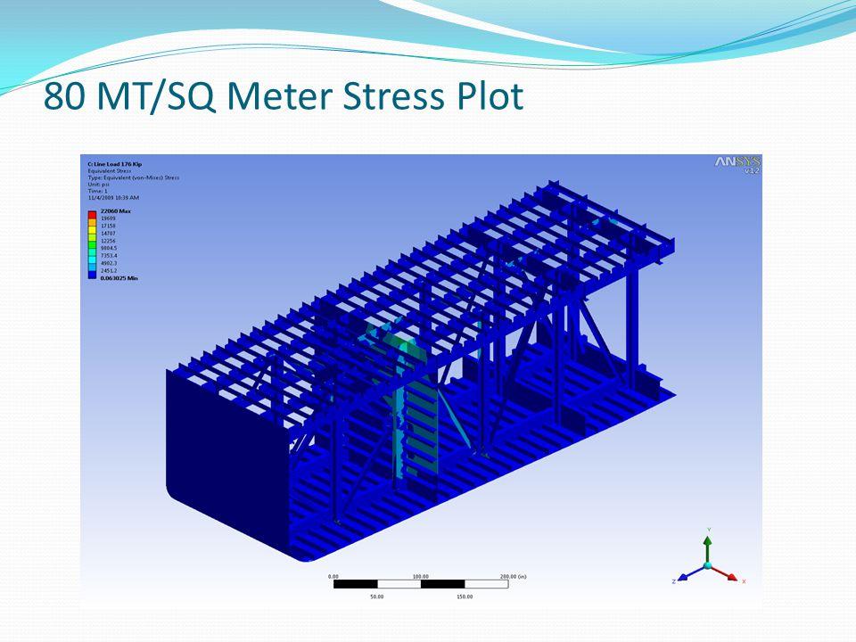 80 MT/SQ Meter Stress Plot