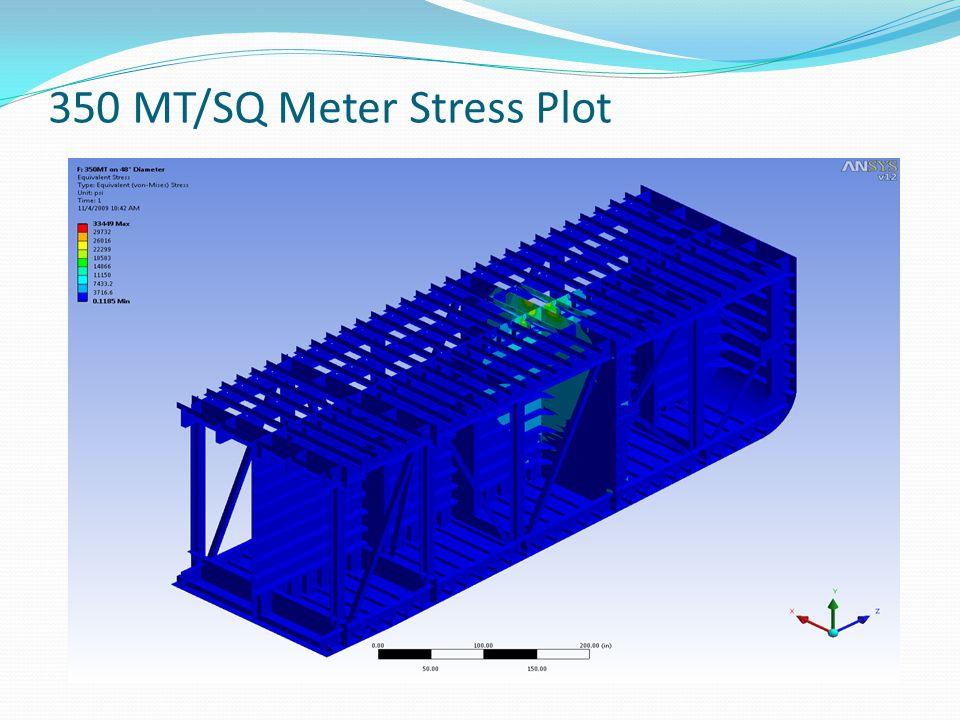 350 MT/SQ Meter Stress Plot