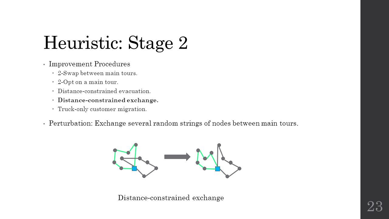 Heuristic: Stage 2 Distance-constrained exchange