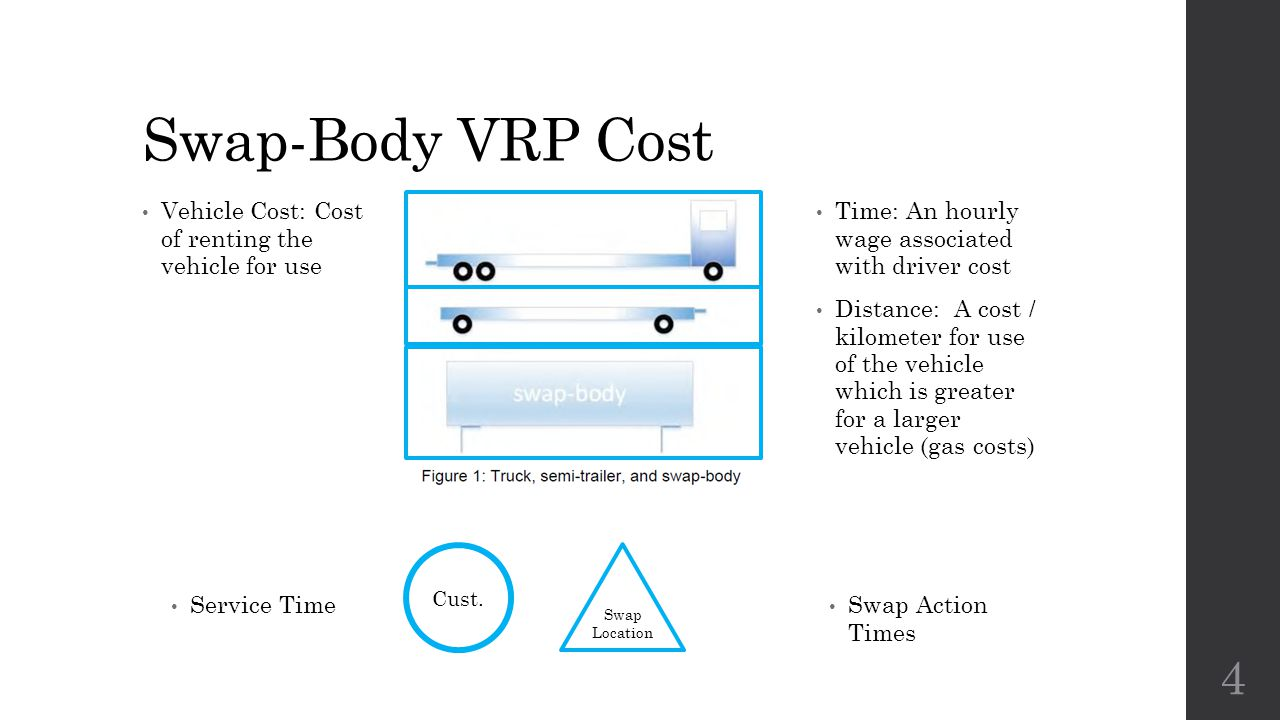 Swap-Body VRP Cost Vehicle Cost: Cost of renting the vehicle for use