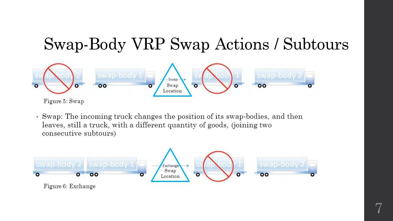 Swap-Body VRP Swap Actions / Subtours