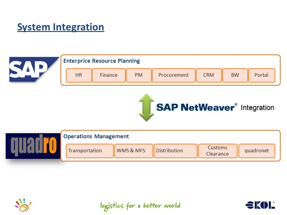 System Integration Integration Enterprice Resource Planning