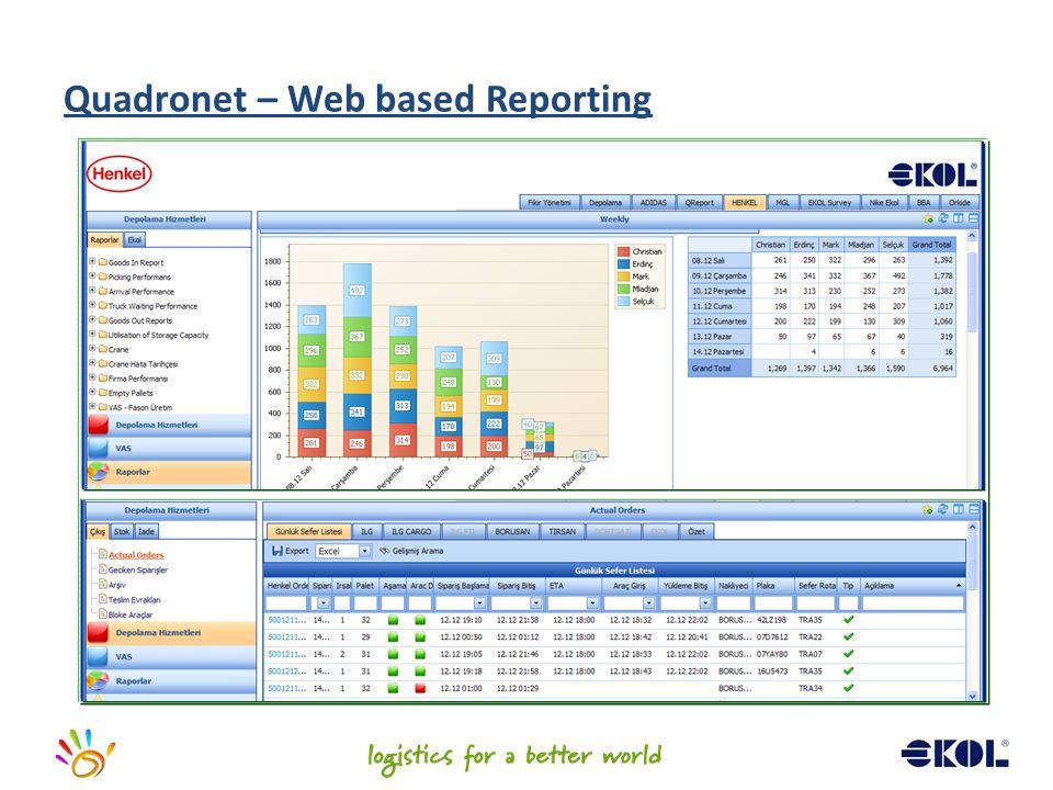 Quadronet – Web based Reporting
