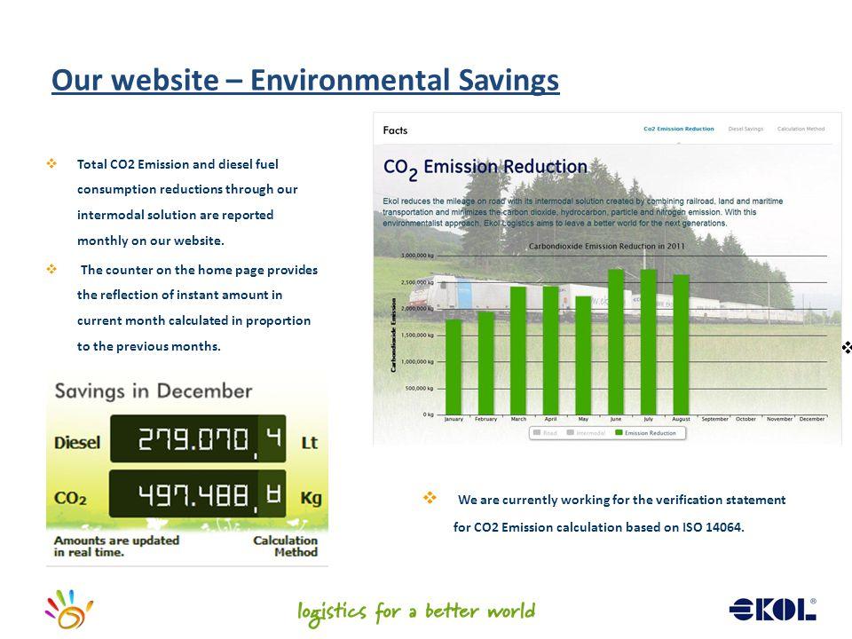 Our website – Environmental Savings