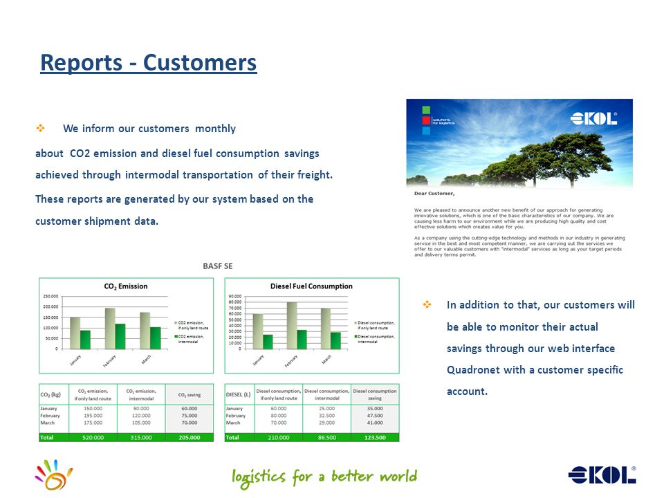 Reports - Customers We inform our customers monthly
