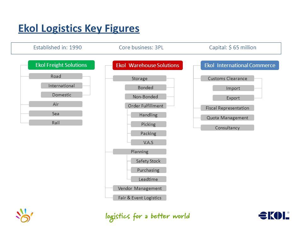 Ekol Logistics Key Figures