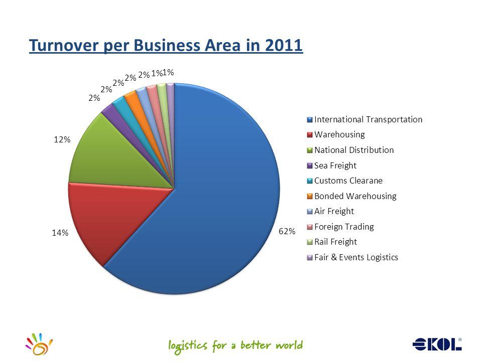 Turnover per Business Area in 2011