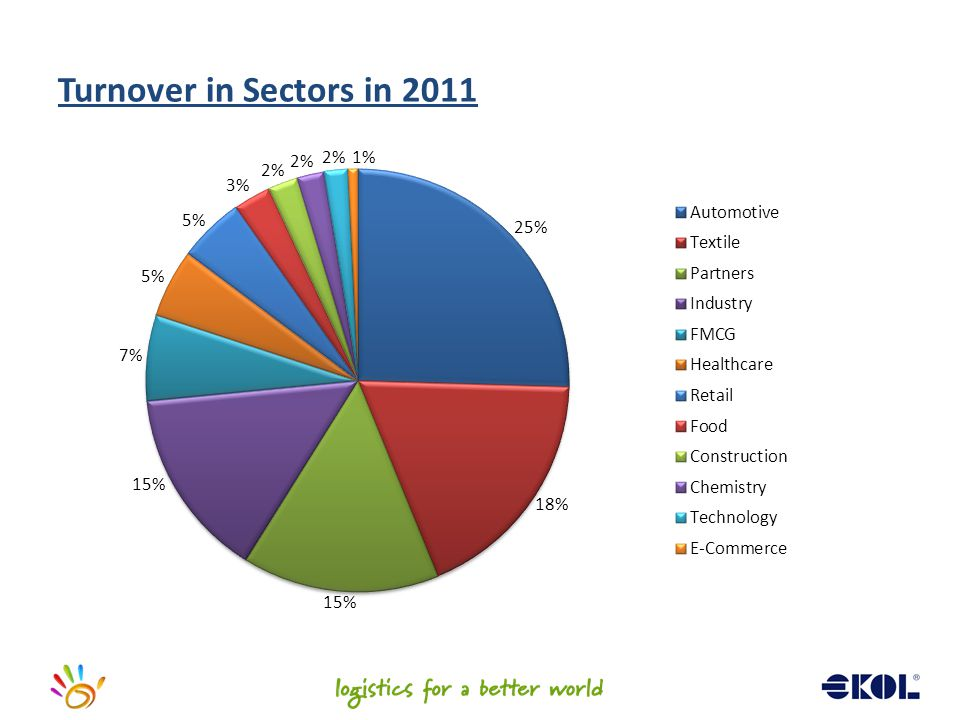 Turnover in Sectors in 2011