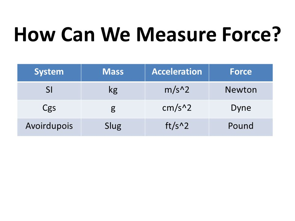 How Can We Measure Force