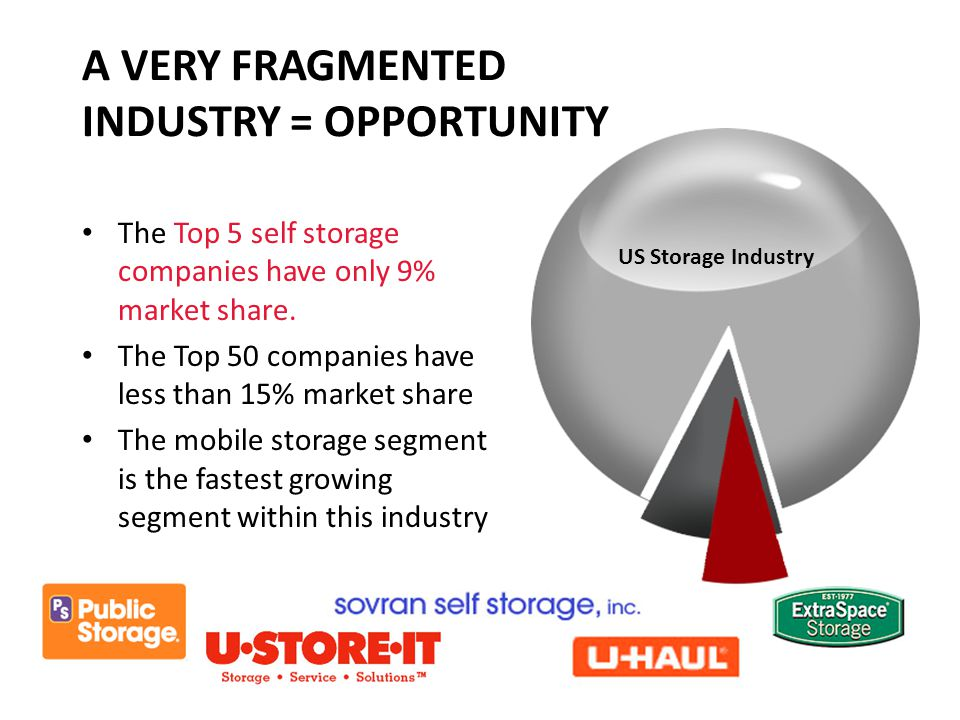 A VERY FRAGMENTED INDUSTRY = OPPORTUNITY