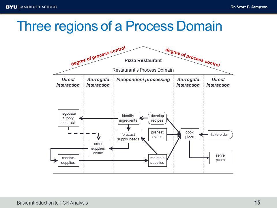 Three regions of a Process Domain