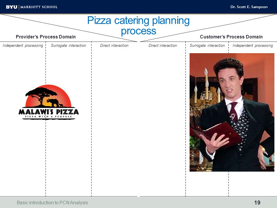 Pizza catering planning process