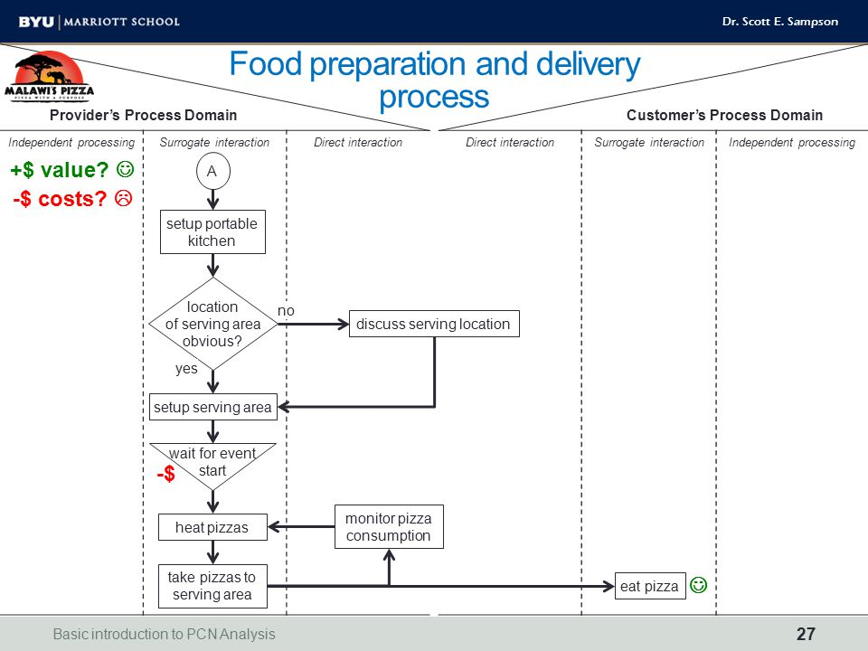 Food preparation and delivery process