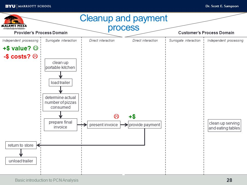 Cleanup and payment process