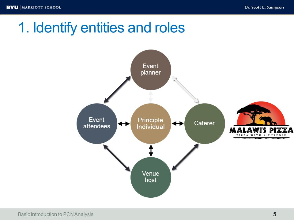 1. Identify entities and roles