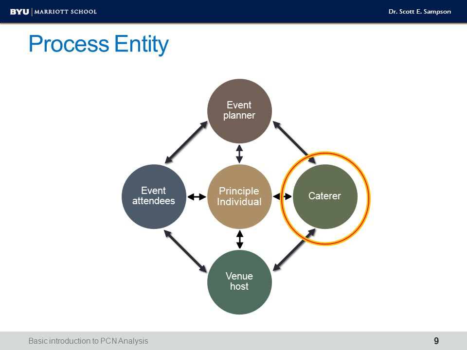 Process Entity Principle Individual – provides occasion and money