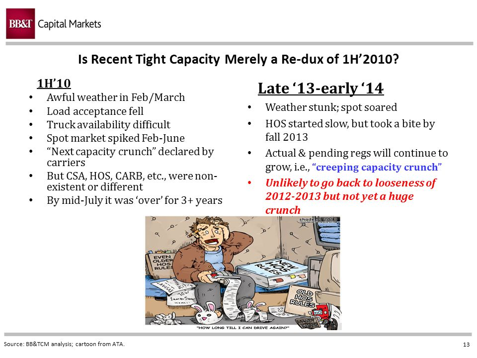Is Recent Tight Capacity Merely a Re-dux of 1H'2010