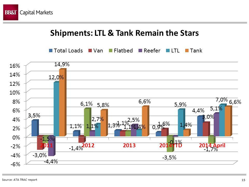 Shipments: LTL & Tank Remain the Stars