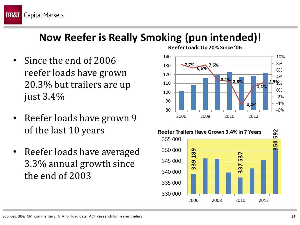 Now Reefer is Really Smoking (pun intended)!