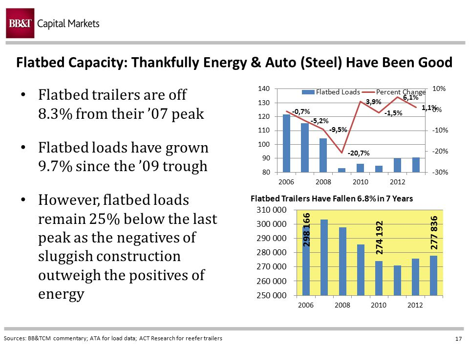 Flatbed Capacity: Thankfully Energy & Auto (Steel) Have Been Good