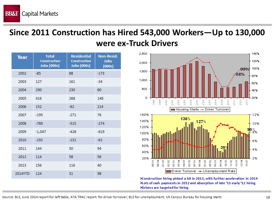 Since 2011 Construction has Hired 543,000 Workers—Up to 130,000 were ex-Truck Drivers