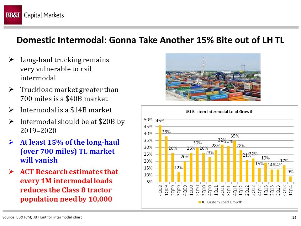 Domestic Intermodal: Gonna Take Another 15% Bite out of LH TL