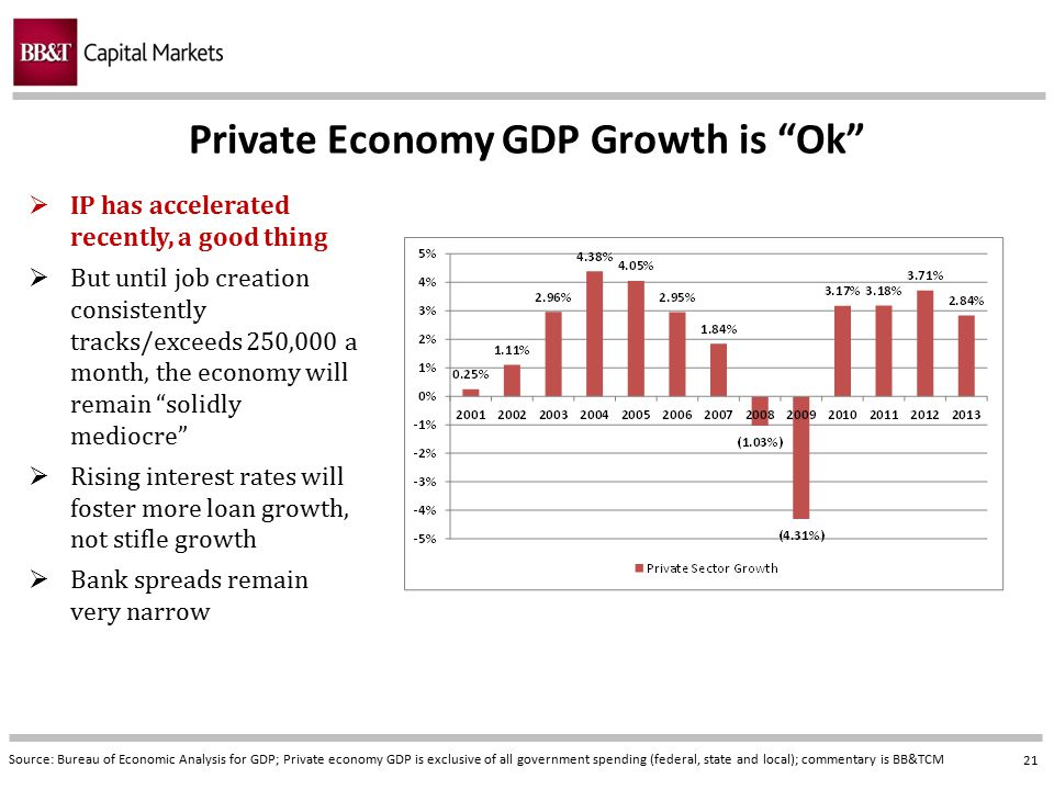 Private Economy GDP Growth is Ok