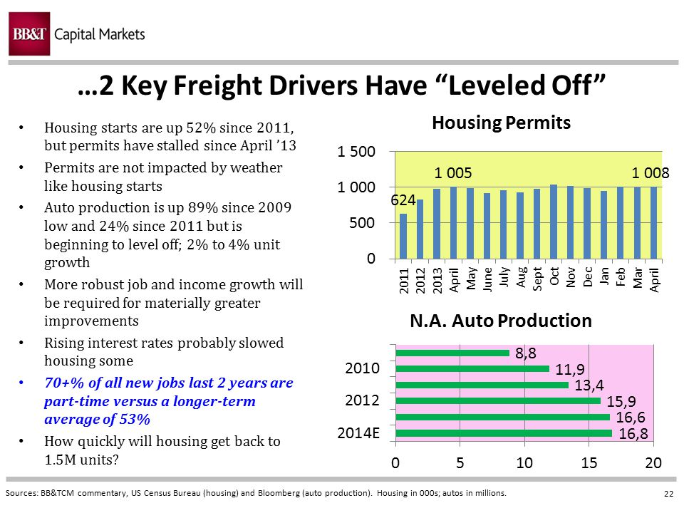 …2 Key Freight Drivers Have Leveled Off