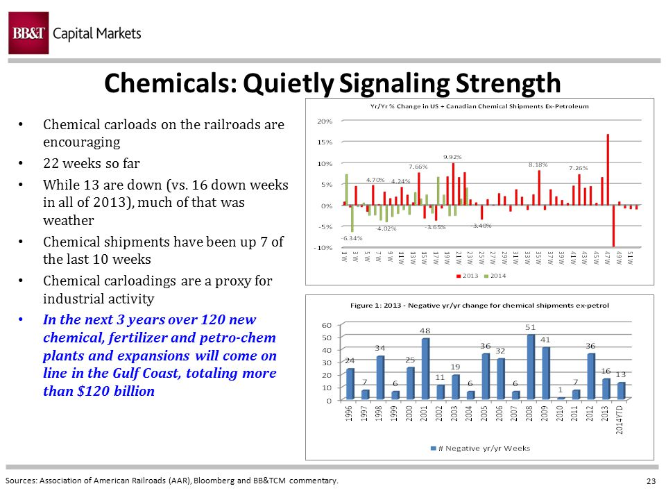 Chemicals: Quietly Signaling Strength